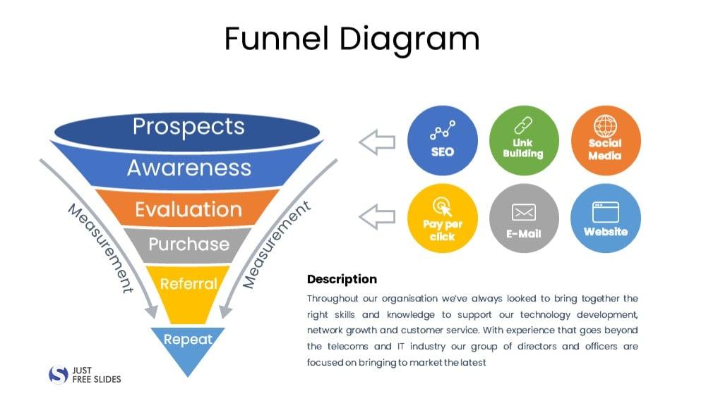 Funnel Diagram PPT